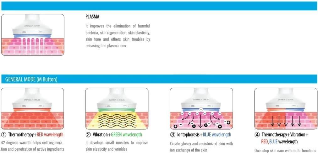 hướng dẫn sử dụng máy đẩy tinh chất Derma S-healer Hàn Quốc