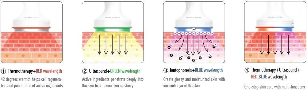 chức năng máy điện di cầm tay đa chức năng Derma healer
